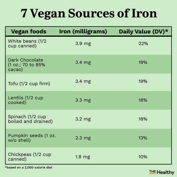 7 Vegan Sources Of Iron Infographic01
