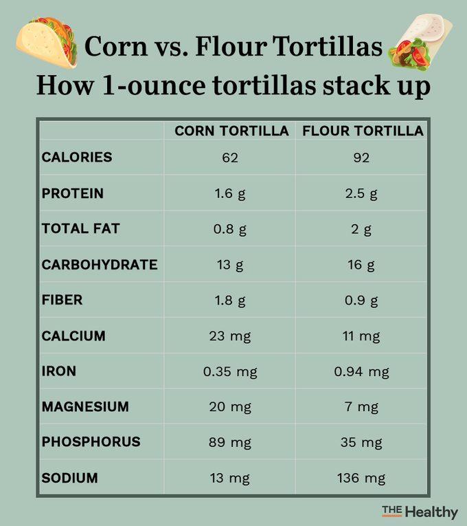Corn Vs Flour Tortillas Infographic
